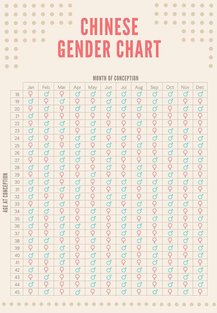 chinese-gender-chart